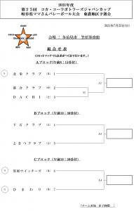 第25回コカ・コーラボトラーズジャパンカップ 岐阜県大会東濃地区予選会組合せ