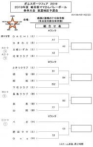 岐阜県さんバレーボール春季大会 東濃地区予選会 組合せ