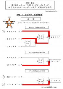 第25回 コカ・コーラボトラーズジャパンカップ 岐阜県大会 東濃予選会結果